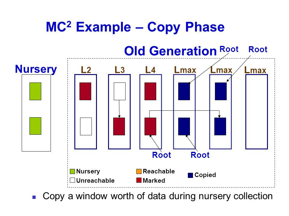 MC 2 Example – Copy Phase Old Generation Nursery L max L2L2 L3L3 L4L4 Root L max Root Nursery Unreachable Reachable Marked Copied Copy a window worth of data during nursery collection