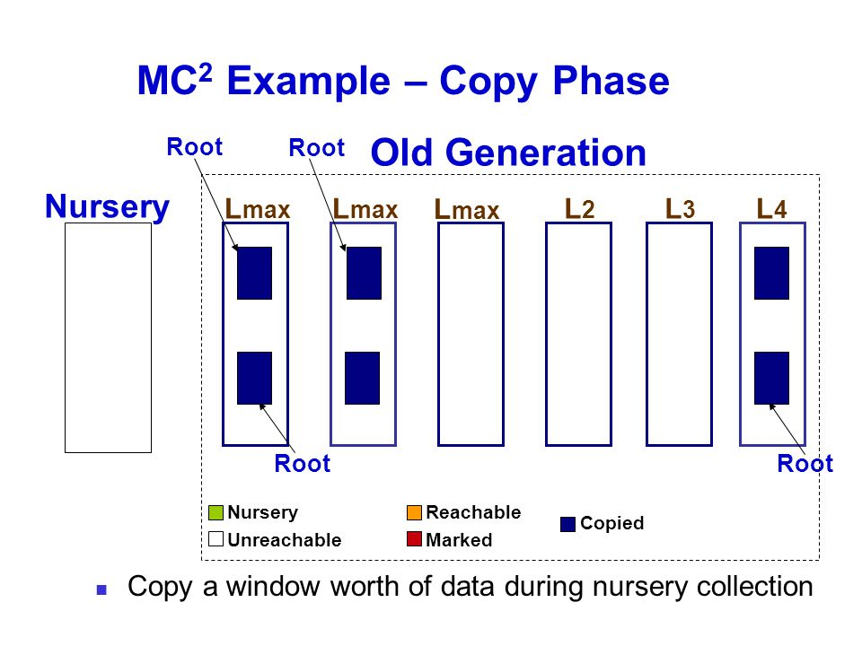 MC 2 Example – Copy Phase Old Generation Nursery L2L2 L3L3 L4L4 Root L max Root Nursery Unreachable Reachable Marked Copied Copy a window worth of data during nursery collection