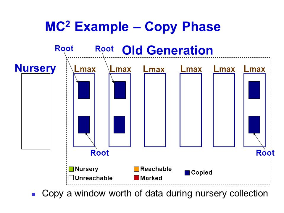 MC 2 Example – Copy Phase Old Generation Nursery L max Root L max Root Nursery Unreachable Reachable Marked Copied Copy a window worth of data during nursery collection