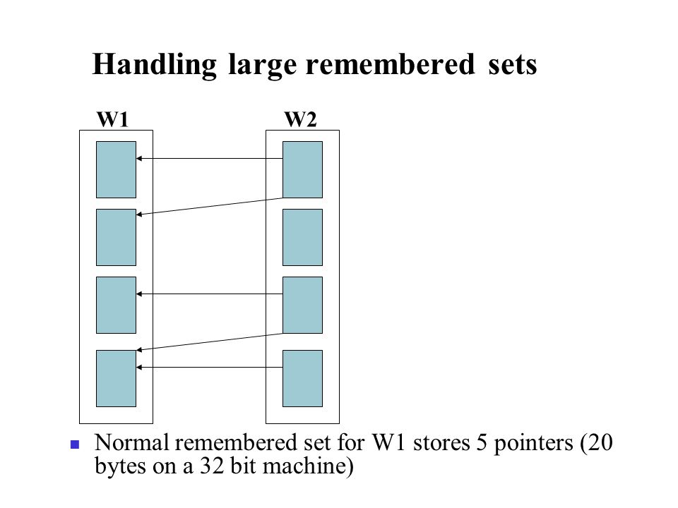 Handling large remembered sets Normal remembered set for W1 stores 5 pointers (20 bytes on a 32 bit machine) W1W2