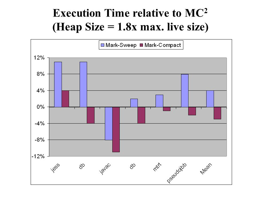 Execution Time relative to MC 2 (Heap Size = 1.8x max. live size)