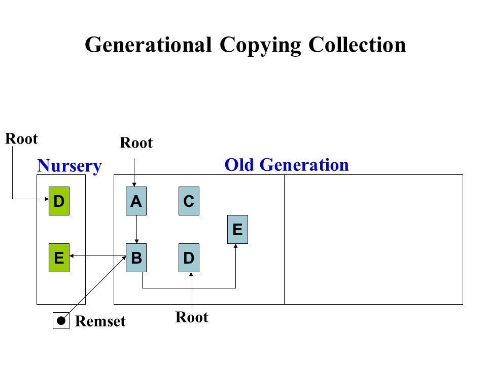 Generational Copying Collection A B C Root D E A D B E Old Generation Nursery