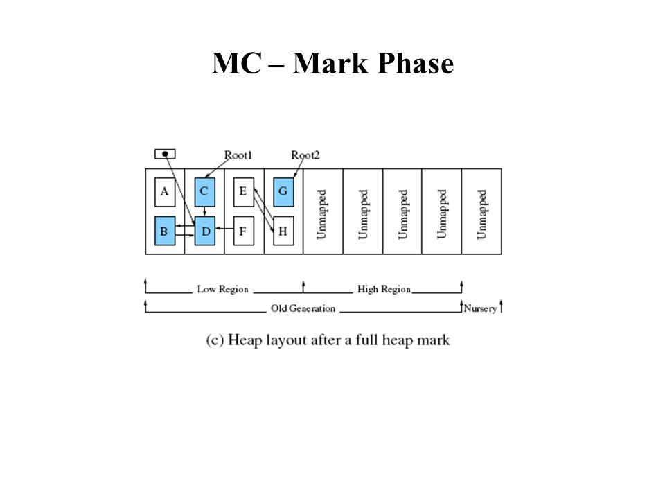 MC-Copy Phase