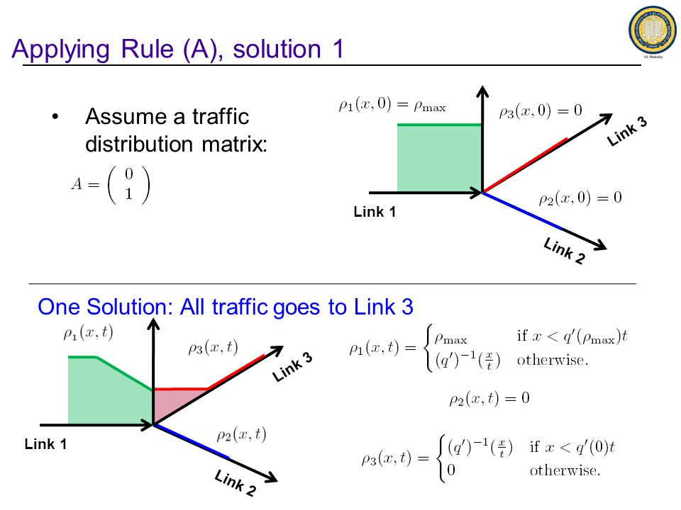 Applying Rule (A), solution 1 Link 1 Link 2 Link 3 Link 1 Link 2 Link 3 Assume a traffic distribution matrix: One Solution: All traffic goes to Link 3