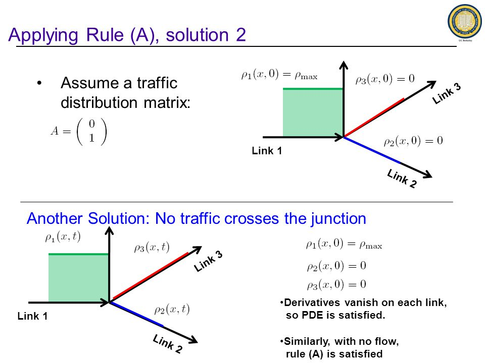 Applying Rule (A), solution 2 Link 1 Link 2 Link 3 Link 1 Link 2 Link 3 Assume a traffic distribution matrix: Derivatives vanish on each link, so PDE is satisfied.