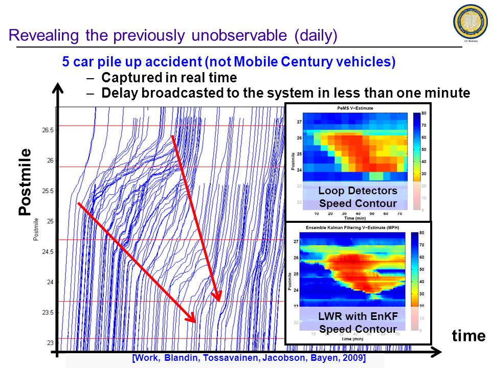 Postmile time Revealing the previously unobservable (daily) 5 car pile up accident (not Mobile Century vehicles) –Captured in real time –Delay broadcasted to the system in less than one minute Loop Detectors Speed Contour LWR with EnKF Speed Contour [Work, Blandin, Tossavainen, Jacobson, Bayen, 2009]