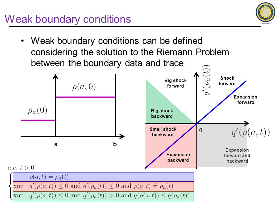 Weak boundary conditions can be defined considering the solution to the Riemann Problem between the boundary data and trace Weak boundary conditions Big shock forward Shock forward Expansion forward and backward Expansion forward a 0 Expansion backward Small shock backward Big shock backward b