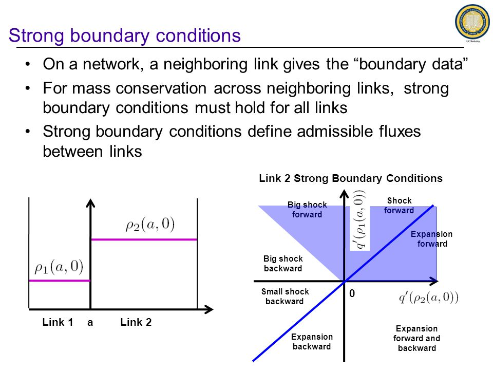 Strong boundary conditions Big shock forward Shock forward Expansion forward and backward Expansion forward 0 Expansion backward Small shock backward Big shock backward Link 1Link 2a Link 2 Strong Boundary Conditions On a network, a neighboring link gives the boundary data For mass conservation across neighboring links, strong boundary conditions must hold for all links Strong boundary conditions define admissible fluxes between links