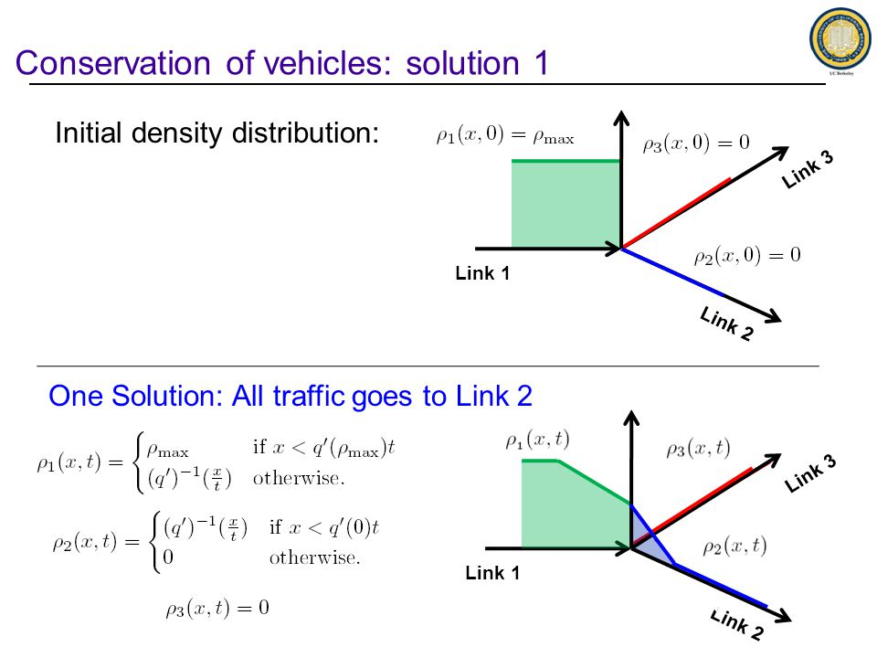 Conservation of vehicles: solution 1 Link 1 Link 2 Link 3 Link 1 Link 2 Link 3 One Solution: All traffic goes to Link 2 Initial density distribution: