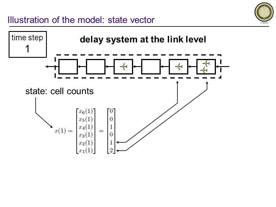 Illustration of the model: state vector delay system at the link level time step 1 state: cell counts