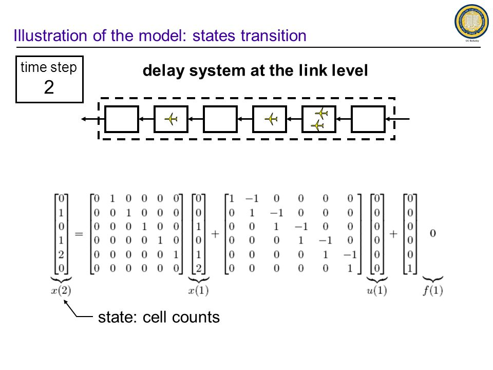 Illustration of the model: states transition time step 2 delay system at the link level state: cell counts