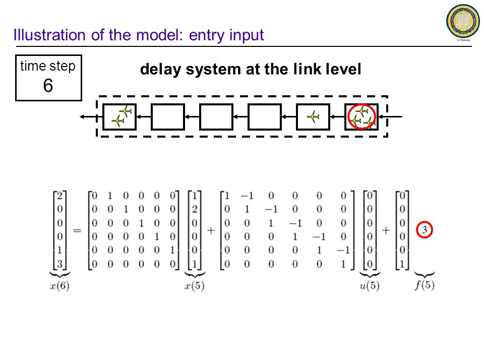 Illustration of the model: entry input time step 6 delay system at the link level