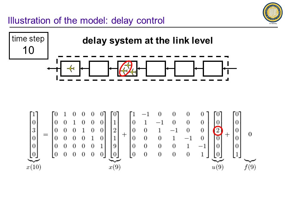 Illustration of the model: delay control time step 10 delay system at the link level