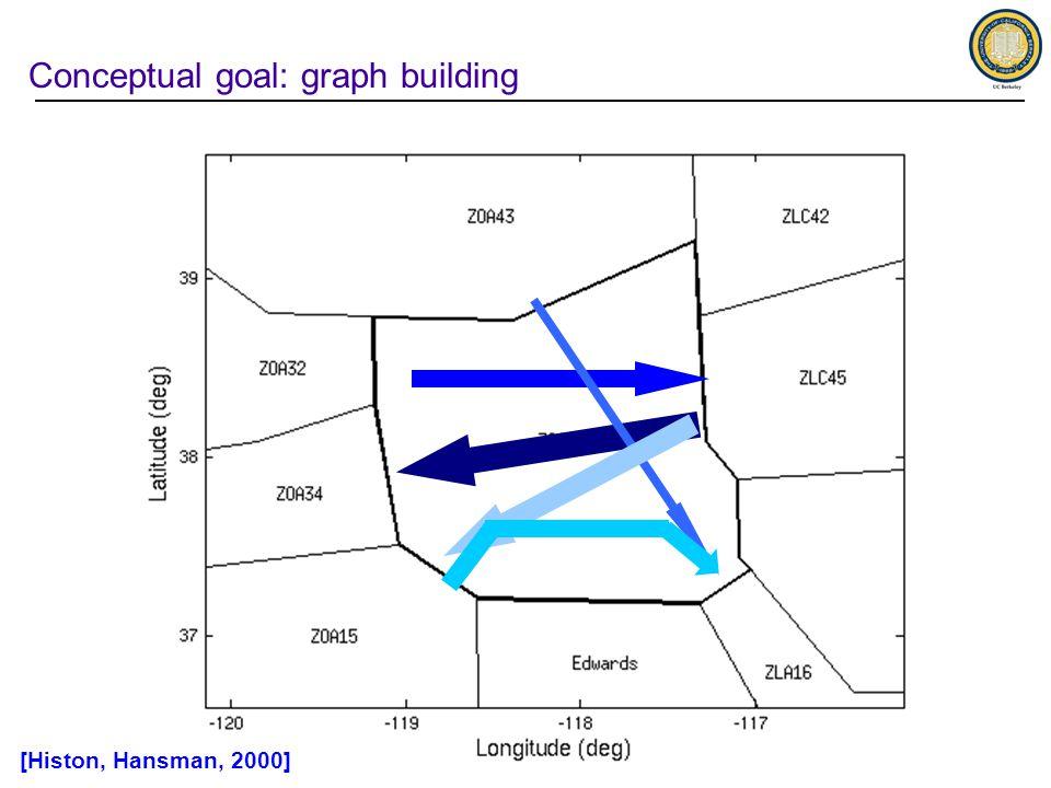Conceptual goal: graph building [Histon, Hansman, 2000]