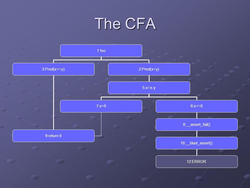 The CFA 1:foo 3:Pred(x<=y)2:Pred(x>y) 5:x=x-y 7:x>0 6:x<=0 8:__assert_fail() 10:__blast_assert() 12:ERROR 9:return 0