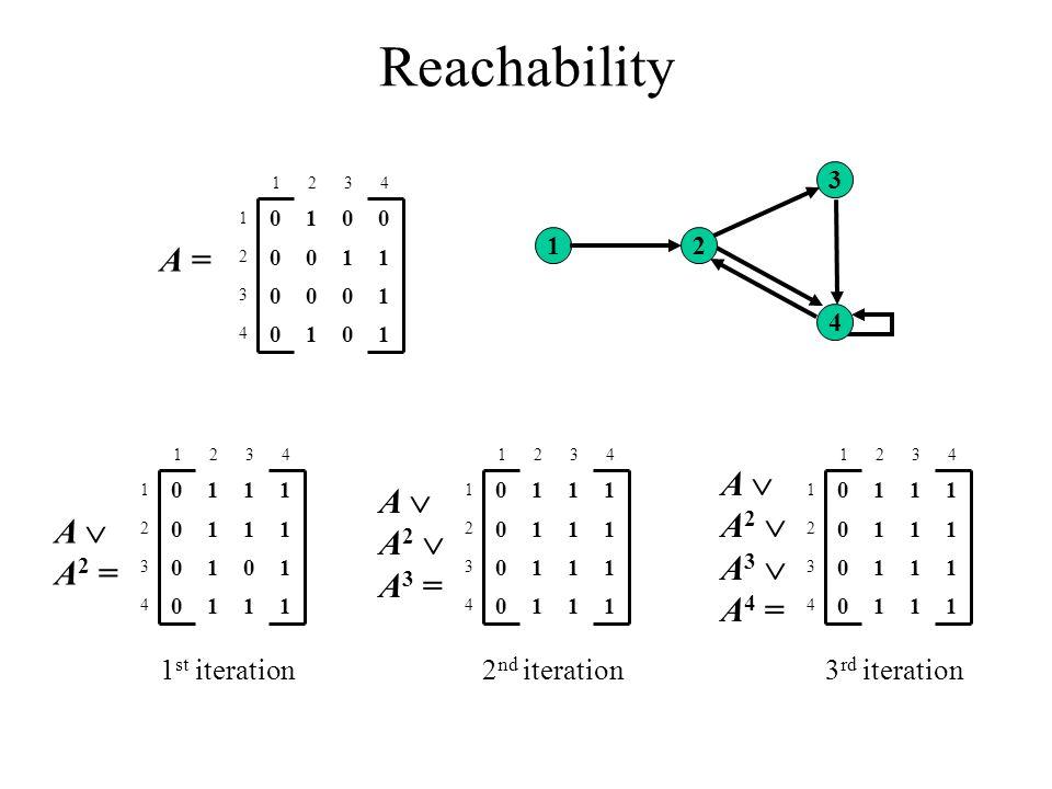 12 3 4 Reachability 1010 4 1000 3 1100 2 0010 1 4321 A = 1110 4 1010 3 1110 2 1110 1 4321 A  A 2 = 1110 4 1110 3 1110 2 1110 1 4321 A  A 2  A 3 = 1110 4 1110 3 1110 2 1110 1 4321 A  A 2  A 3  A 4 = 1 st iteration 2 nd iteration 3 rd iteration