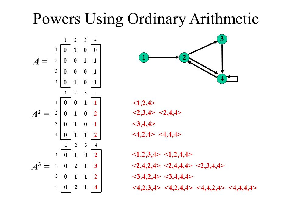 12 3 4 Powers Using Ordinary Arithmetic 1010 4 1000 3 1100 2 0010 1 4321 A = 2110 4 1010 3 2010 2 1100 1 4321 A 2 = 4120 4 2110 3 3120 2 2010 1 4321 A