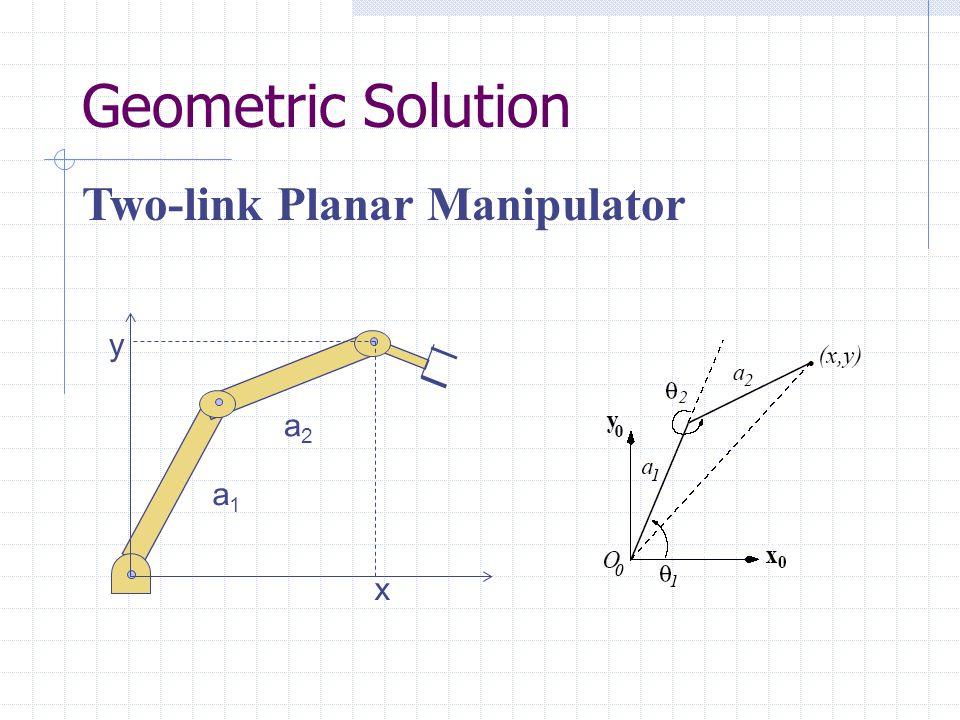 Geometric Solution x y a1a1 a2a2 Two-link Planar Manipulator