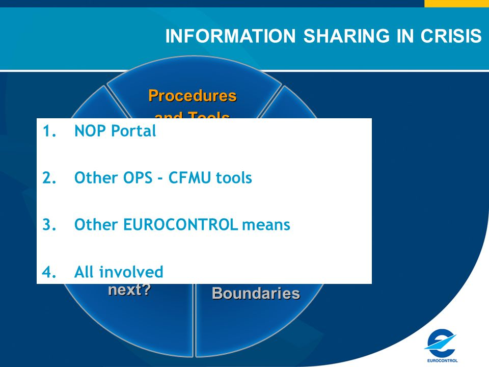 Information Sharing Procedures and Tools To take into account ATM Boundaries What next.