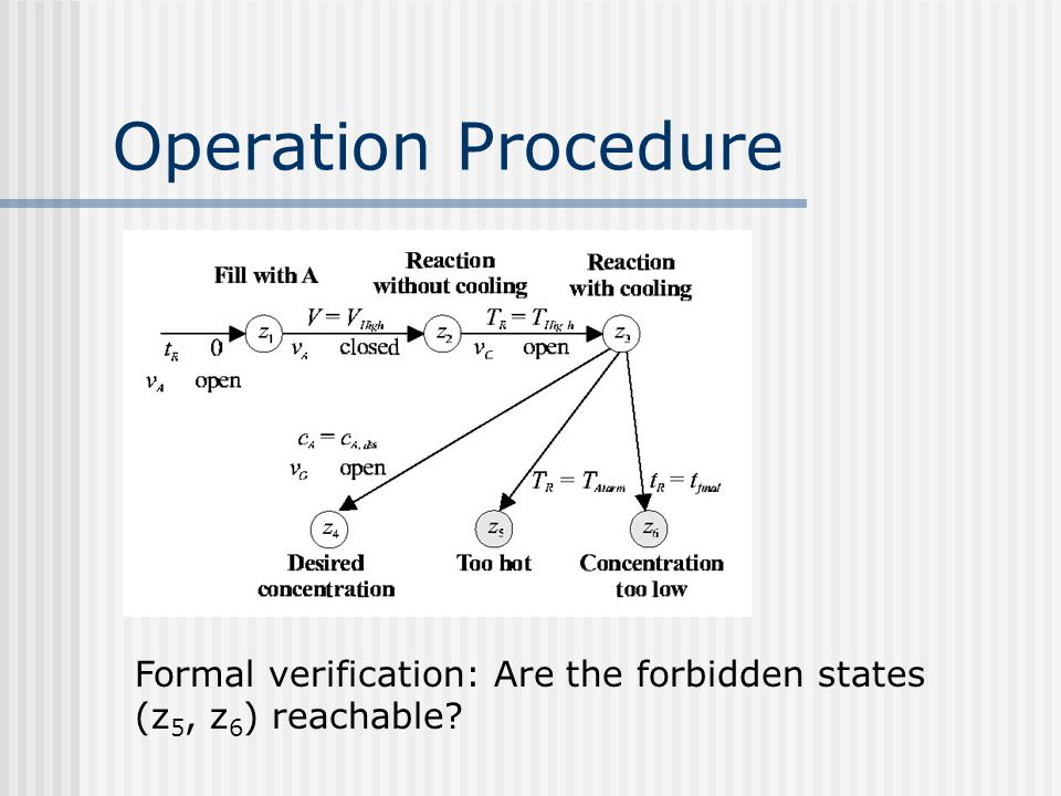 Operation Procedure Formal verification: Are the forbidden states (z 5, z 6 ) reachable?