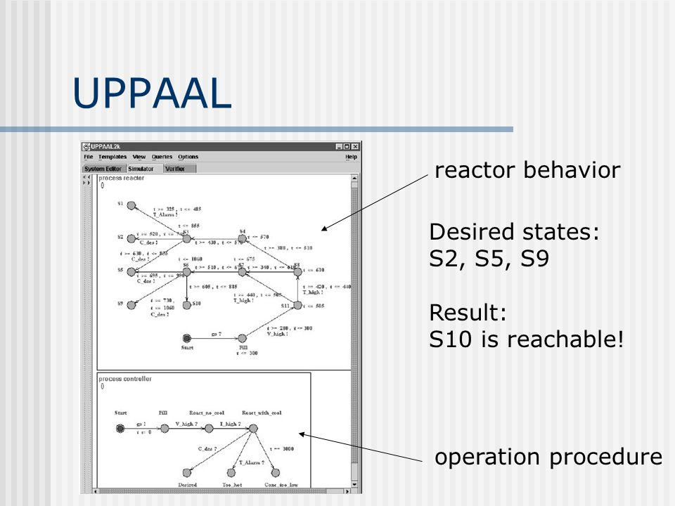 UPPAAL operation procedure reactor behavior Desired states: S2, S5, S9 Result: S10 is reachable!
