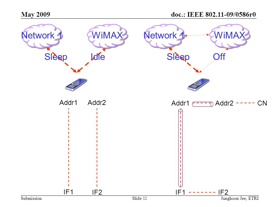 doc.: IEEE 802.11-09/0586r0 Submission May 2009 Junghoon Jee, ETRISlide 11 Addr2 IF1 Addr1 IF2 Network 1WiMAX SleepOff Network 1WiMAX SleepIdle Addr2 IF1 Addr1 IF2 CN