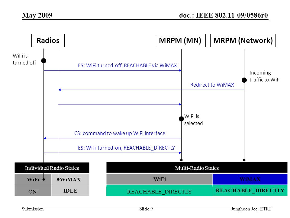 doc.: IEEE 802.11-09/0586r0 Submission May 2009 Junghoon Jee, ETRISlide 9 MRPM (MN) Multi-Radio States WiFiWiMAX REACHABLE_DIRECTLY Radios WiFi is turned off Individual Radio States WiFiWiMAX ActiveIDLE OFF ES: WiFi turned-off, REACHABLE via WiMAX REACHABLE_INDIRECTLY(WiMAX) WiFi is selected CS: command to wake up WiFi interface ON ES: WiFi turned-on, REACHABLE_DIRECTLY REACHABLE_DIRECTLY MRPM (Network) Incoming traffic to WiFi Redirect to WiMAX