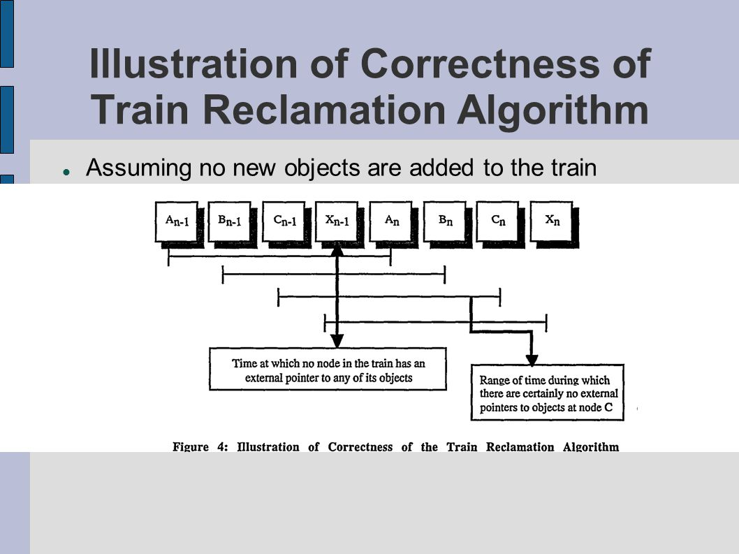 Illustration of Correctness of Train Reclamation Algorithm Assuming no new objects are added to the train