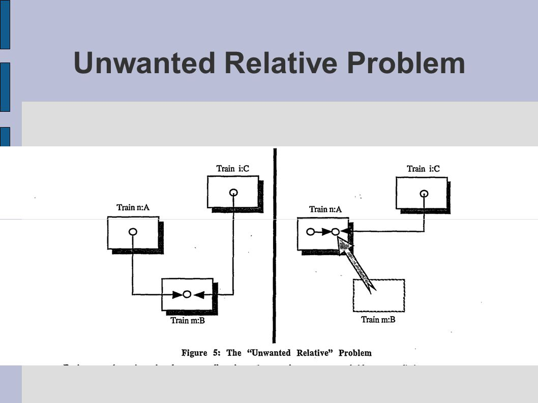 Unwanted Relative Problem