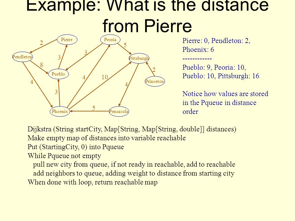 Example: What is the distance from Pierre Pendleton Pierre Pensacola Princeton Pittsburgh Peoria Pueblo Phoenix Pierre: 0, Pendleton: 2, Phoenix: 6 ------------ Pueblo: 9, Peoria: 10, Pueblo: 10, Pittsburgh: 16 Notice how values are stored in the Pqueue in distance order 2 4 3 3 4 3 5 4 10 8 5 2 Dijkstra (String startCity, Map[String, Map[String, double]] distances) Make empty map of distances into variable reachable Put (StartingCity, 0) into Pqueue While Pqueue not empty pull new city from queue, if not ready in reachable, add to reachable add neighbors to queue, adding weight to distance from starting city When done with loop, return reachable map