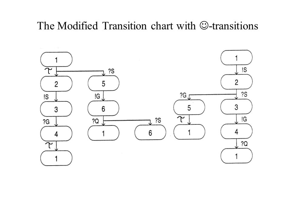 The Modified Transition chart with -transitions