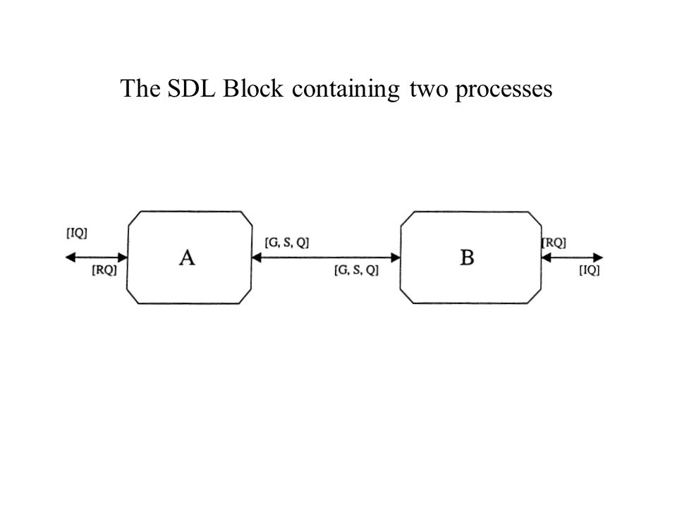 Two communicating SDL Processes