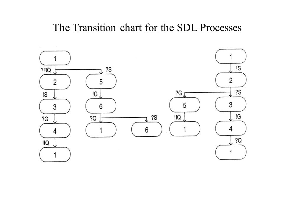 Assuming that there is a maximum queue size of 1, this is the global graph for the transition charts.