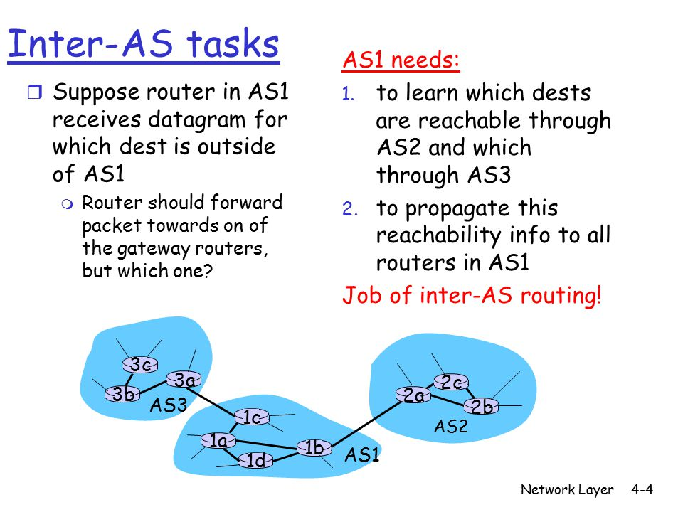 Network Layer4-15 OSPF (Open Shortest Path First) r open : publicly available r Uses Link State algorithm m LS packet dissemination m Topology map at each node m Route computation using Dijkstra's algorithm r OSPF advertisement carries one entry per neighbor router r Advertisements disseminated to entire AS (via flooding) m Carried in OSPF messages directly over IP (rather than TCP or UDP