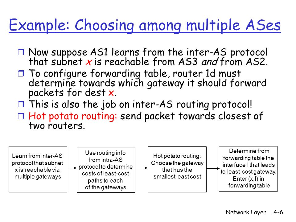 Network Layer4-6 Learn from inter-AS protocol that subnet x is reachable via multiple gateways Use routing info from intra-AS protocol to determine co