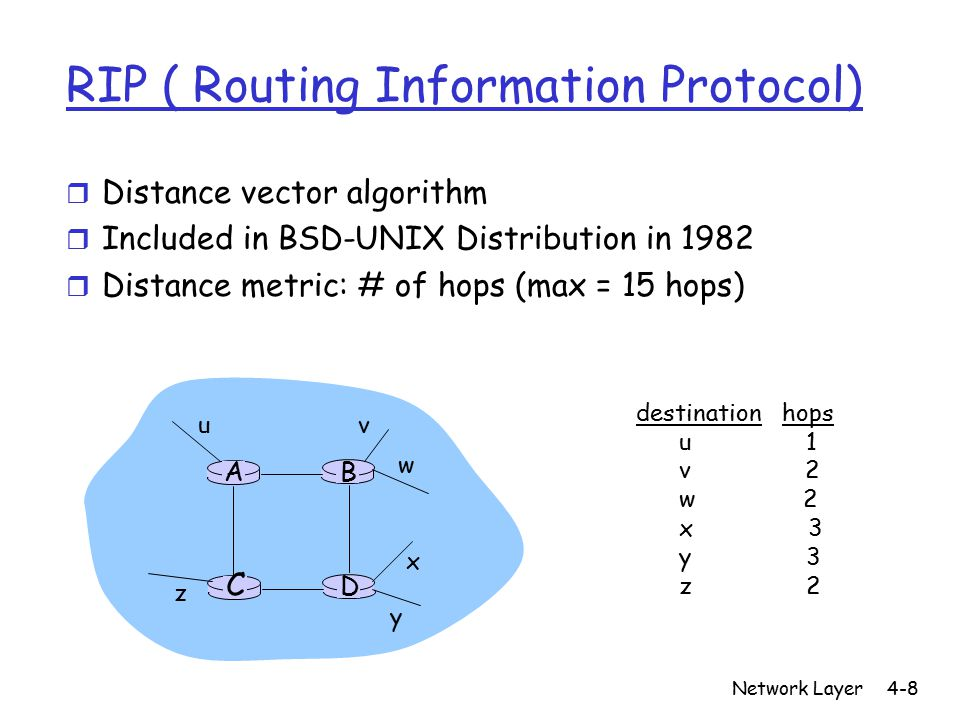 Network Layer4-19 Internet inter-AS routing: BGP r BGP (Border Gateway Protocol): the de facto standard r BGP provides each AS a means to: 1.
