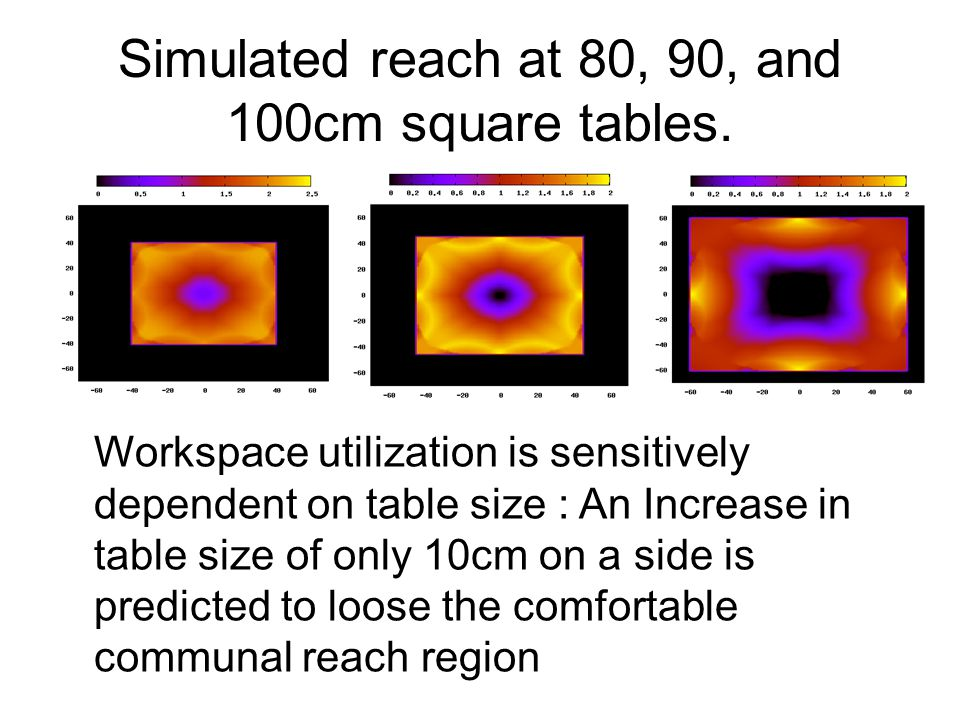 Simulated reach at 80, 90, and 100cm square tables.