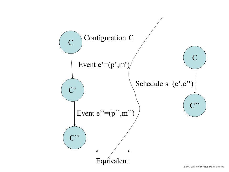 C C' C'' Event e'=(p',m') Event e''=(p'',m'') Configuration C Schedule s=(e',e'') C C'' Equivalent © 2005, 2006 by Nitin Vaidya and Yih-Chun Hu