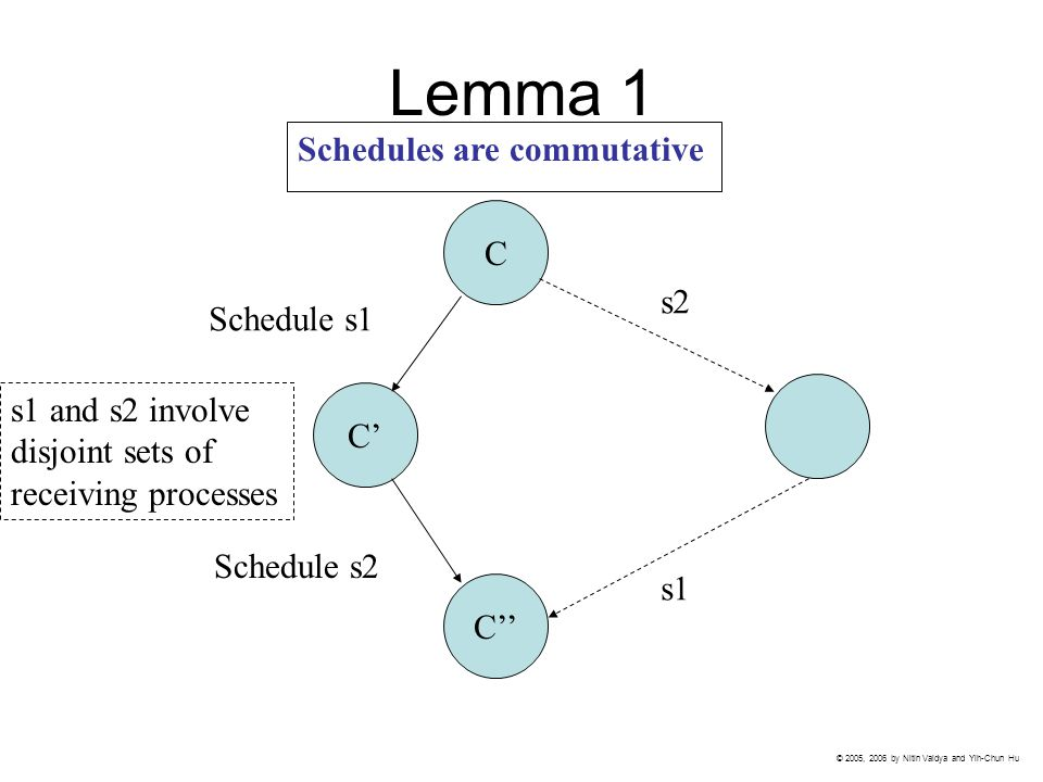 Lemma 1 C C' C'' Schedule s1 Schedule s2 s2 s1 s1 and s2 involve disjoint sets of receiving processes Schedules are commutative © 2005, 2006 by Nitin Vaidya and Yih-Chun Hu