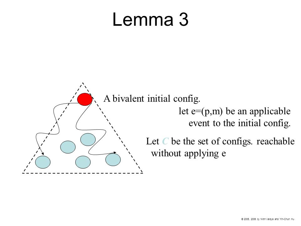 Lemma 3 A bivalent initial config. let e=(p,m) be an applicable event to the initial config.