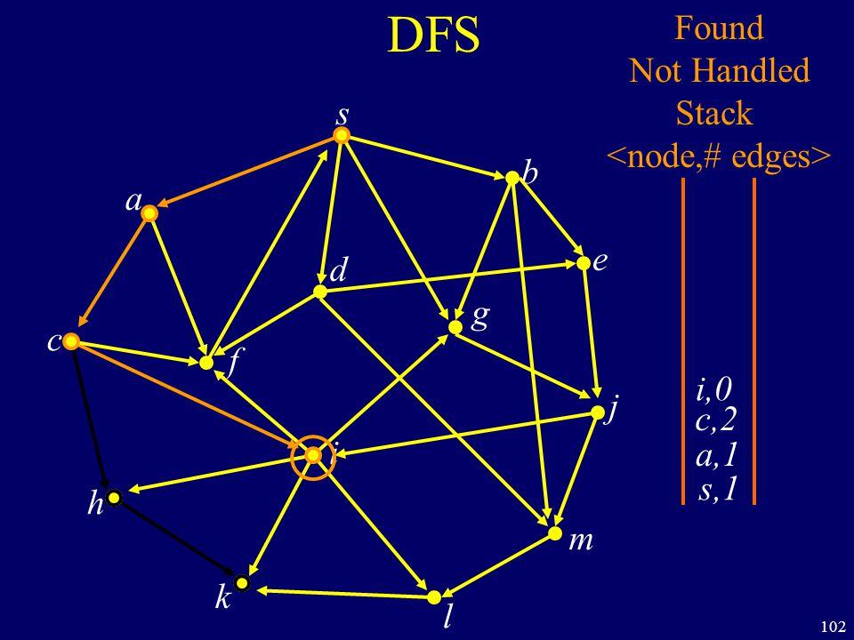 102 DFS s a c h k f i l m j e b g d s,1 Found Not Handled Stack a,1 c,2 i,0