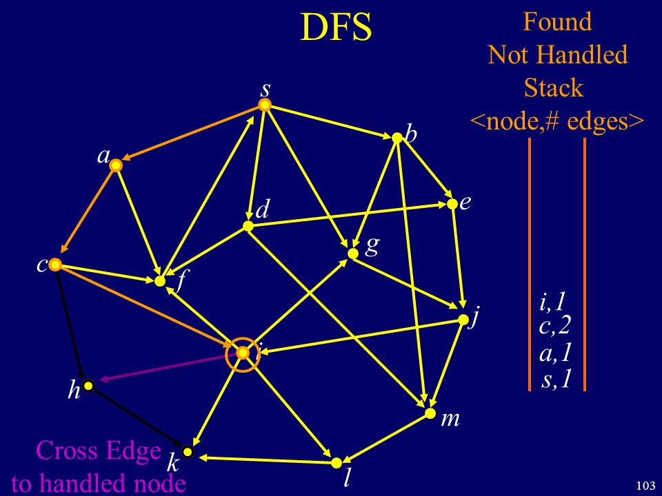 103 DFS s a c h k f i l m j e b g d s,1 Found Not Handled Stack a,1 c,2 i,1 Cross Edge to handled node