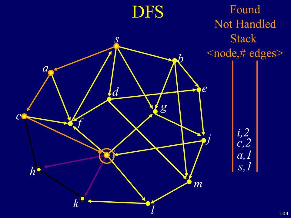 104 DFS s a c h k f i l m j e b g d s,1 Found Not Handled Stack a,1 c,2 i,2