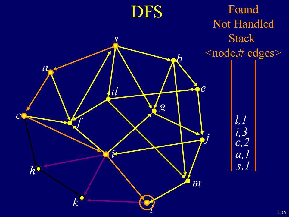 106 DFS s a c h k f i l m j e b g d s,1 Found Not Handled Stack a,1 c,2 i,3 l,1