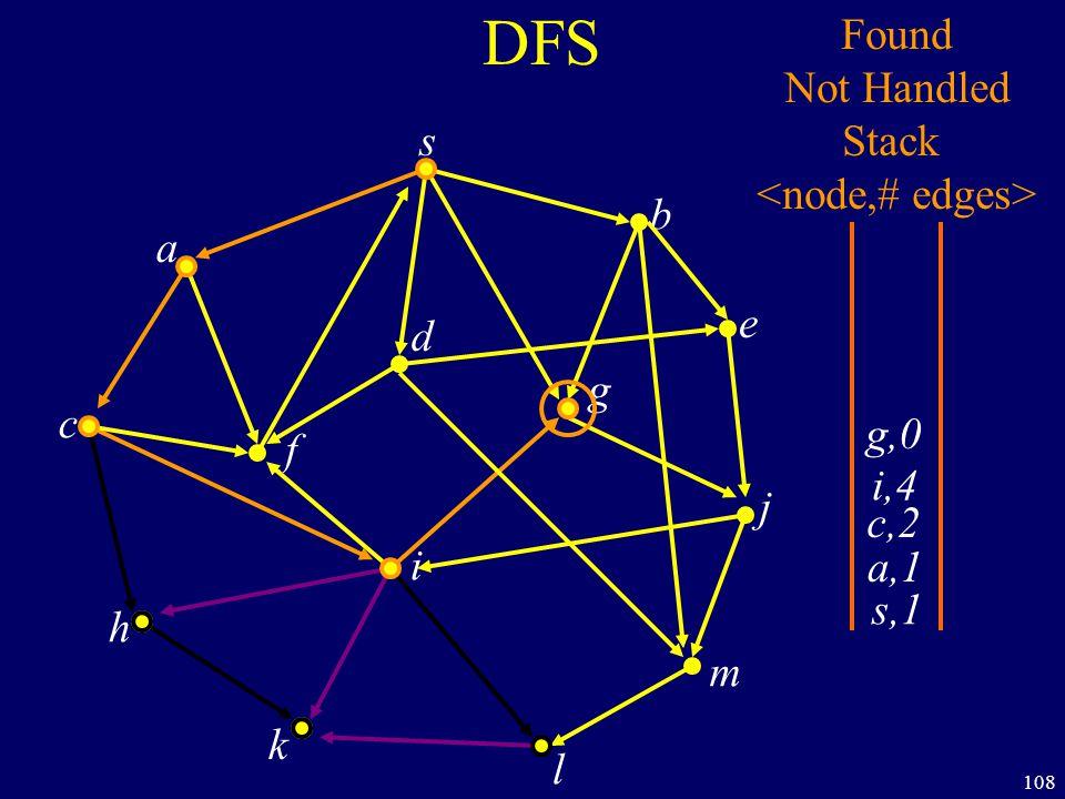 108 DFS s a c h k f i l m j e b g d s,1 Found Not Handled Stack a,1 c,2 i,4 g,0