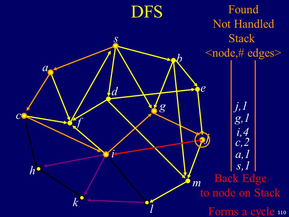 110 DFS s a c h k f i l m j e b g d s,1 Found Not Handled Stack a,1 c,2 i,4 g,1 j,1 Back Edge to node on Stack Forms a cycle
