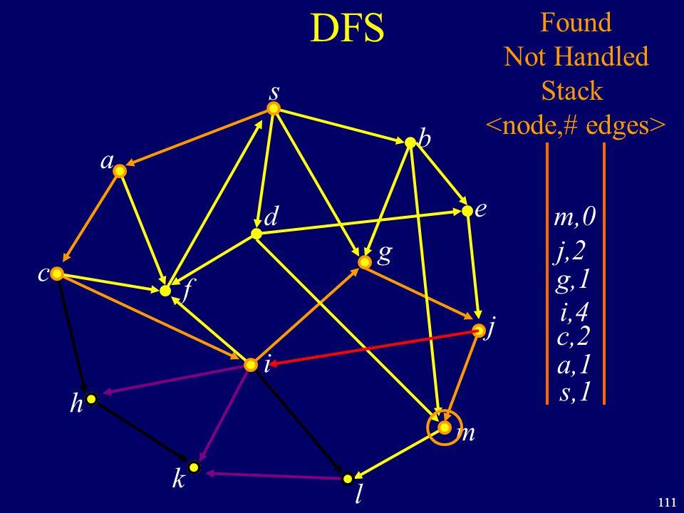 111 DFS s a c h k f i l m j e b g d s,1 Found Not Handled Stack a,1 c,2 i,4 g,1 j,2 m,0