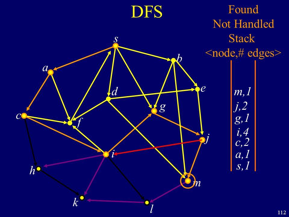112 DFS s a c h k f i l m j e b g d s,1 Found Not Handled Stack a,1 c,2 i,4 g,1 j,2 m,1