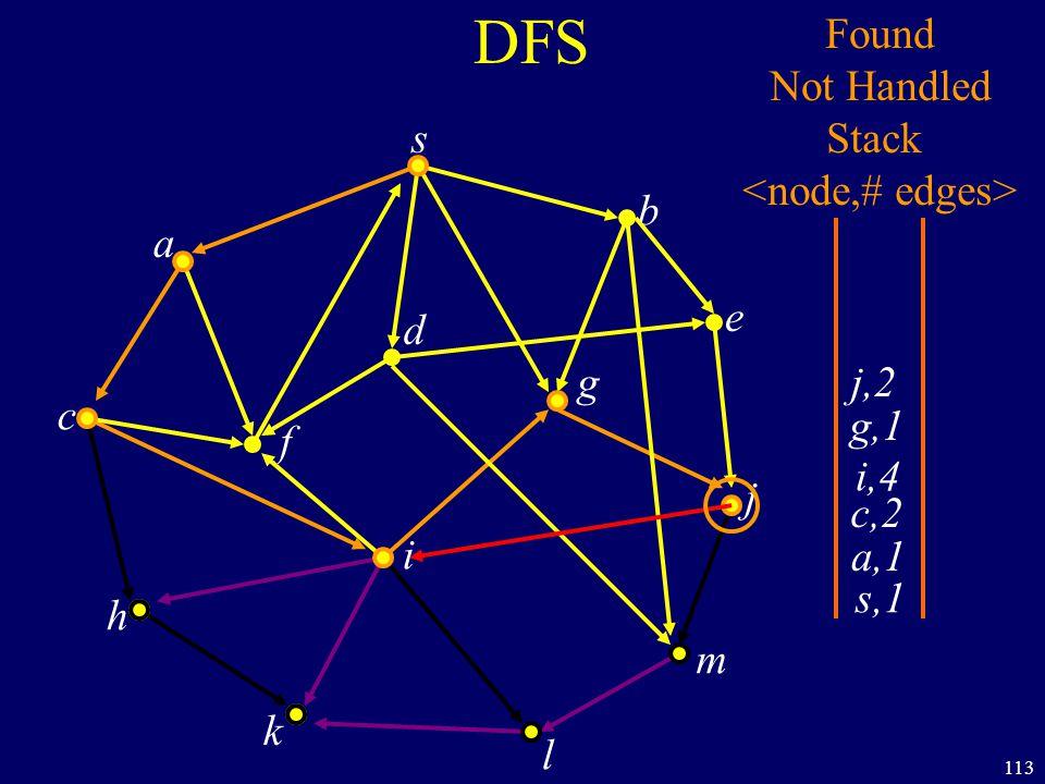 113 DFS s a c h k f i l m j e b g d s,1 Found Not Handled Stack a,1 c,2 i,4 g,1 j,2