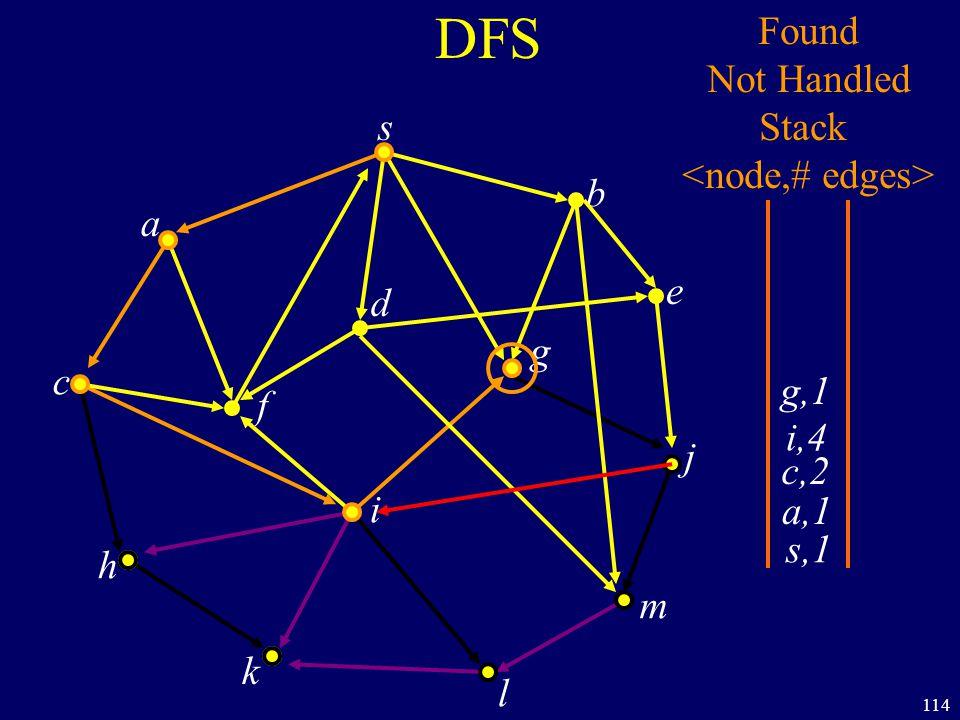 114 DFS s a c h k f i l m j e b g d s,1 Found Not Handled Stack a,1 c,2 i,4 g,1